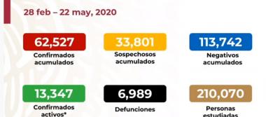 México registra 6 989 defunciones por COVID-19 y 62 527 casos confirmados: SSA
