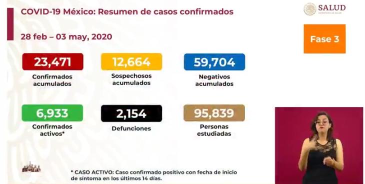 México registra 2 mil 154 defunciones, 23 mil 471 casos confirmados de COVID-19: SSA