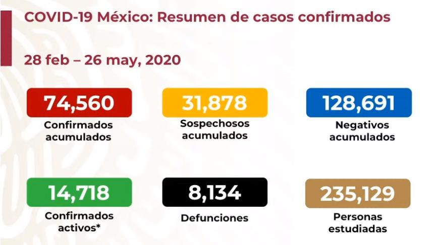 México registra 8 mil 134 defunciones por COVID-19 y 74 mil 560 casos confirmados: SSA