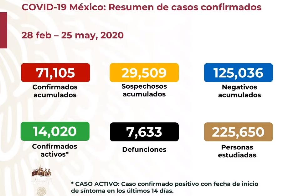 En México se registran 7 633 defunciones confirmadas por COVID-19 y 71 105 casos confirmados: SSA