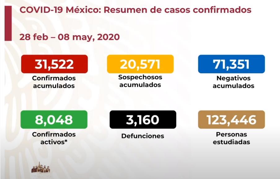 México registra 3 mil 160 defunciones por COVID-19, 31 mil 522 casos confirmados: SSA