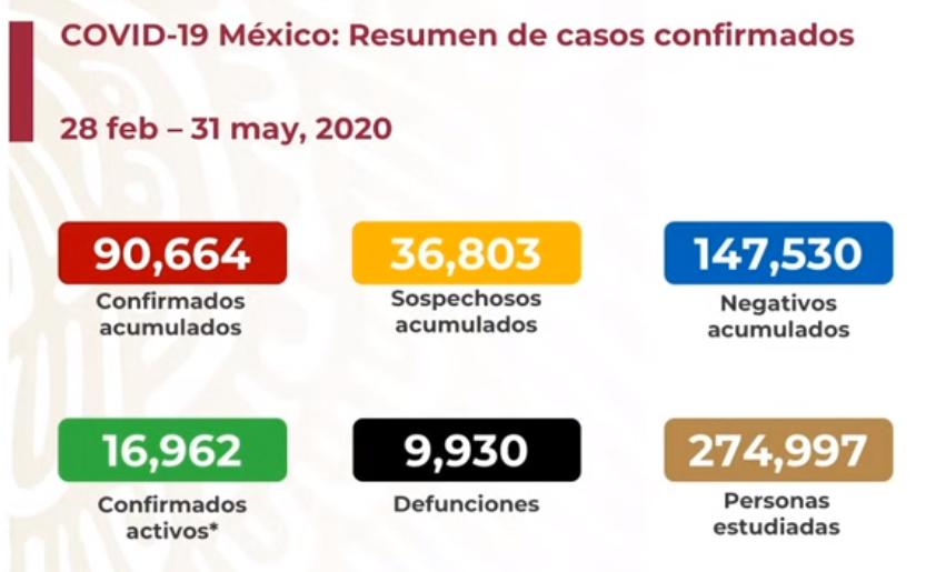 México registra 9 930 defunciones por COVID-19 y 90 664 casos confirmados: SSA