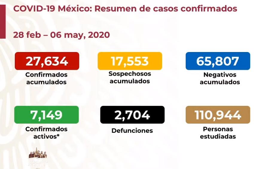 México registra 2 mil 704 defunciones por COVID-19, 27 mil 634 casos confirmados: SSA