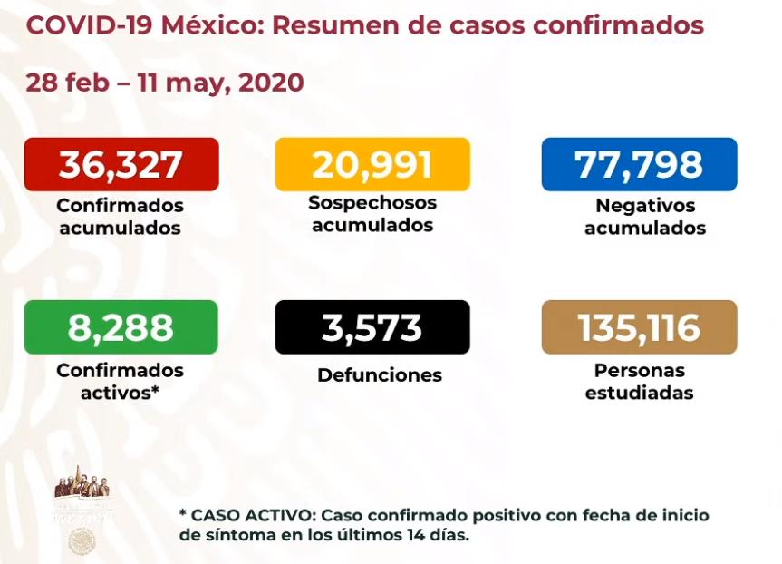 México registra 3 mil 573 defunciones, 36 mil 327 casos confirmados: SSA