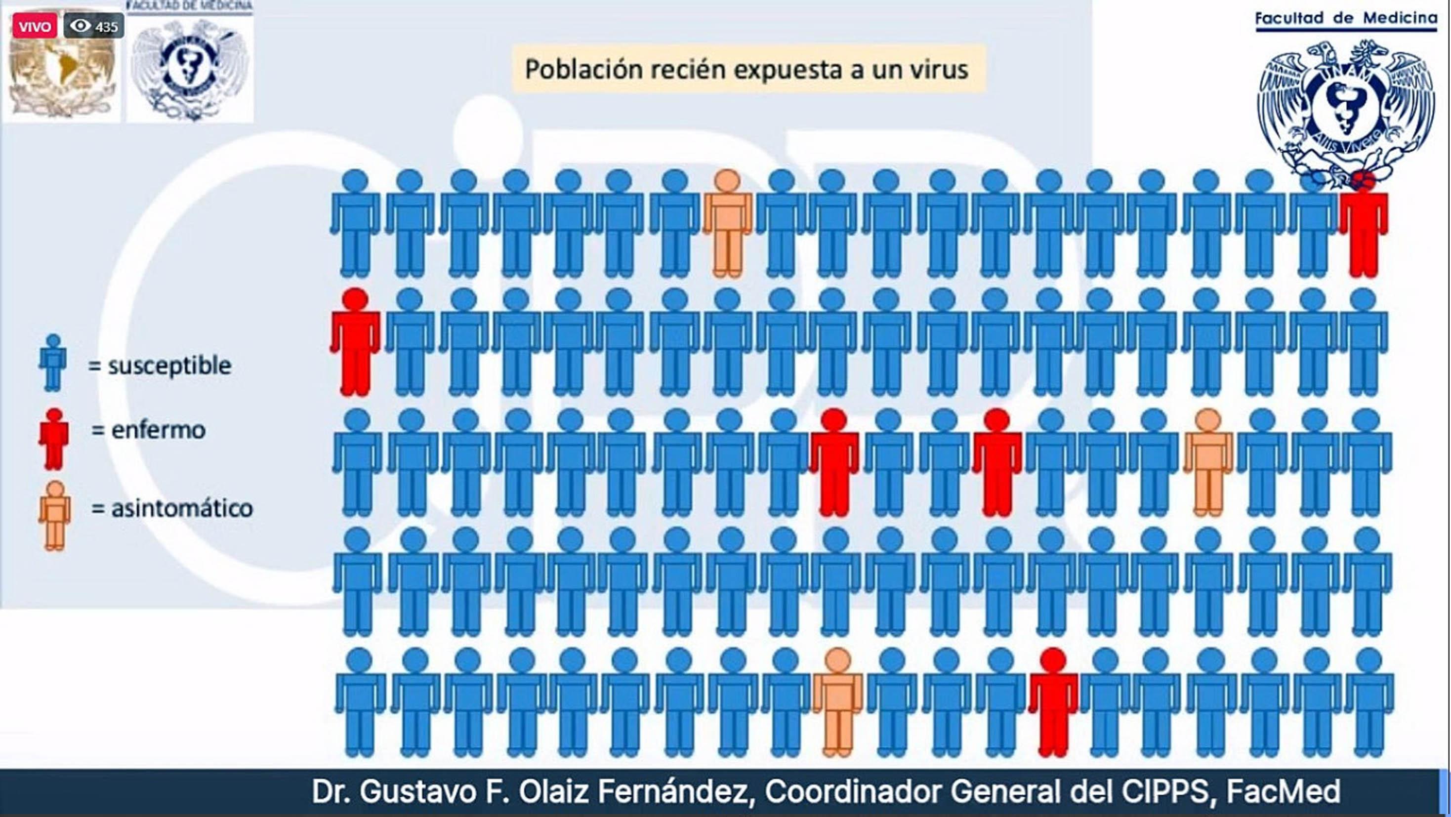 Entre el 80 y 90 por ciento de la población en México aún es susceptible a SARS-CoV-2