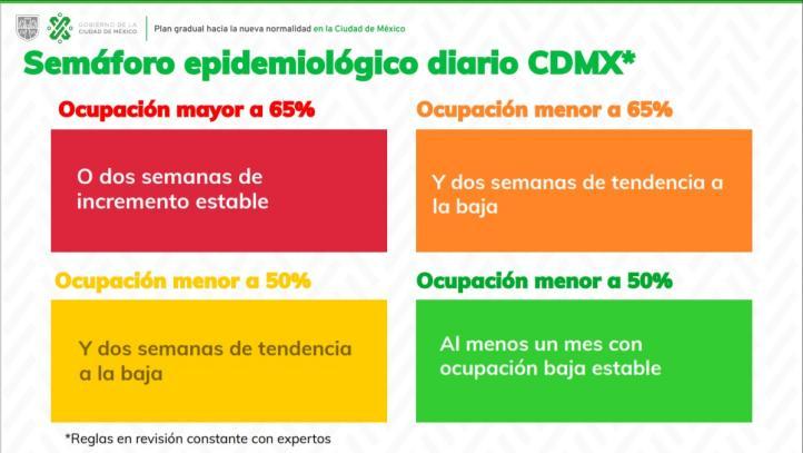 Ciudad de México se mantiene en semáforo rojo por pandemia de COVID-19