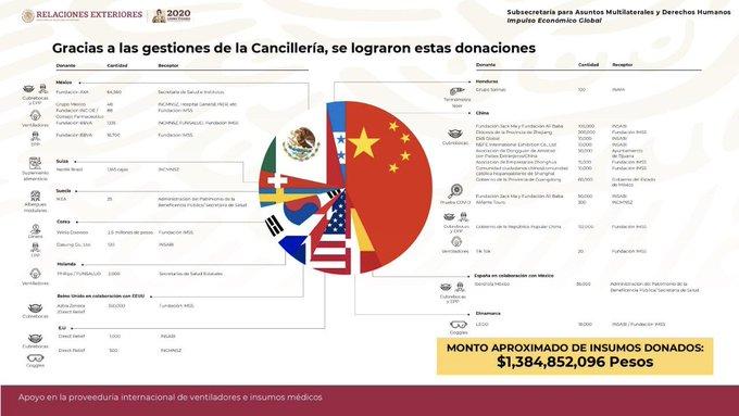 SRE crea plataforma de transparencia sobre donaciones de insumos médicos obtenidos en el exterior