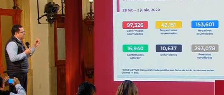 México registra 10 637 defunciones por COVID-19 y 97 326 casos confirmados: SSA