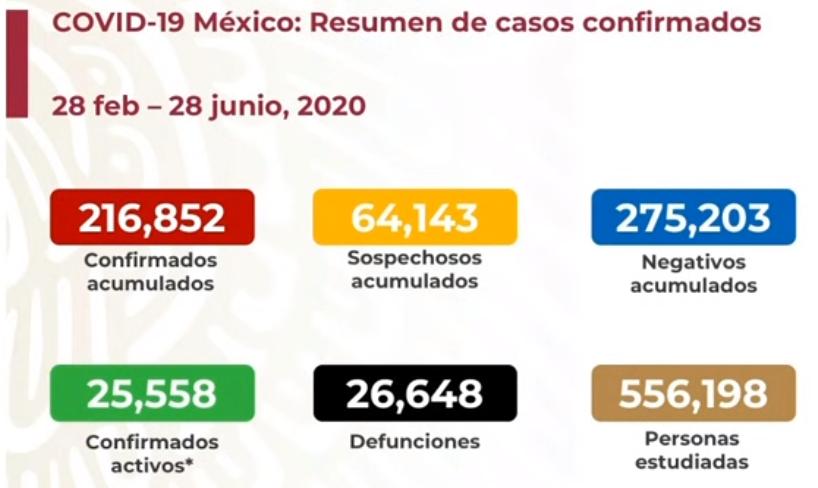 México registra 26 648 defunciones por COVID-19 y 216 852 casos confirmados: SSA