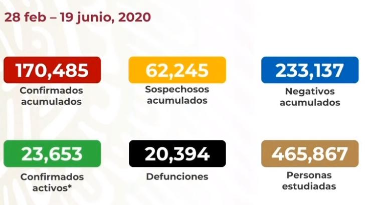 México registra 20 mil 394 defunciones por COVID-19 y 170 485 casos confirmados: SSA