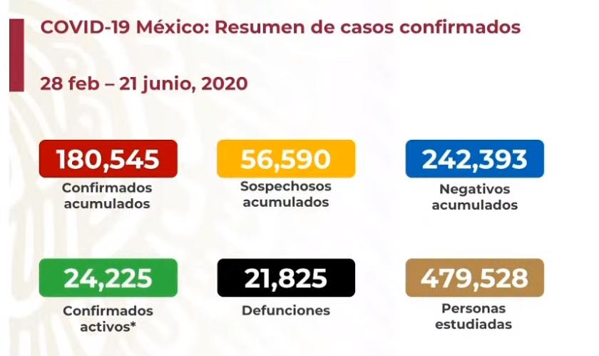 México registra 21 825 defunciones por COVID-19 y 180 545 casos confirmados: SSA