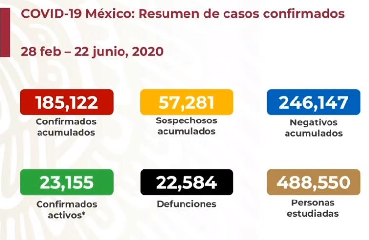 México registra 22 584 defunciones por COVID-19 y 185 122: SSA