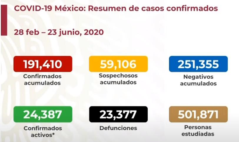 México registra 23 377 defunciones por COVID-19 y 191 410 casos confirmados: SSA