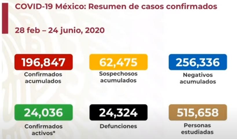México registra 24 324 defunciones por COVID-19 y 196 847 casos confirmados: SSA