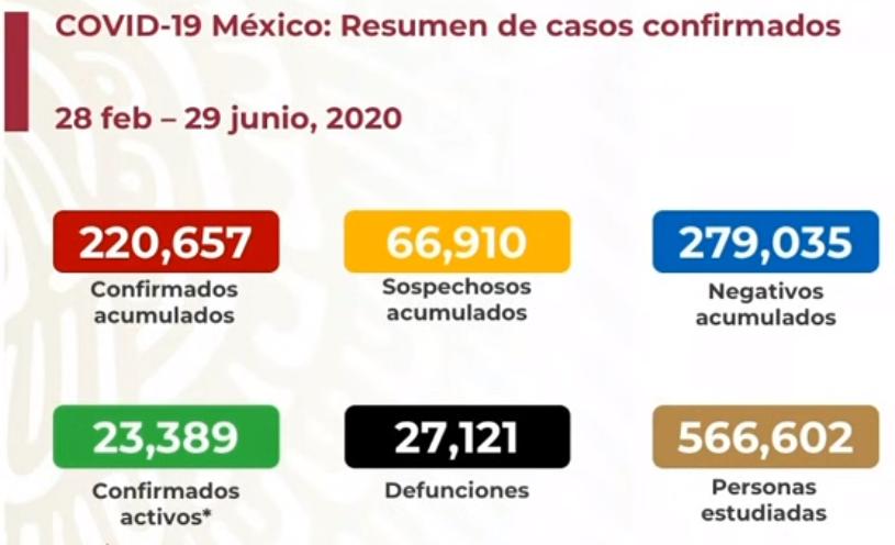 México registra 27 121 defunciones por COVID-19 y 220 657 casos confirmados: SSA