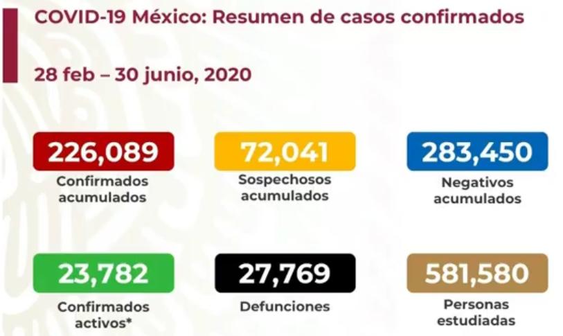México registra 27 769 defunciones por COVID-19 y 226  089 casos confirmados: SSA