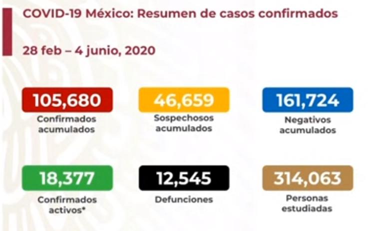 México registra 12 545 defunciones por COVID-19 y 105 680 casos confirmados: SSA