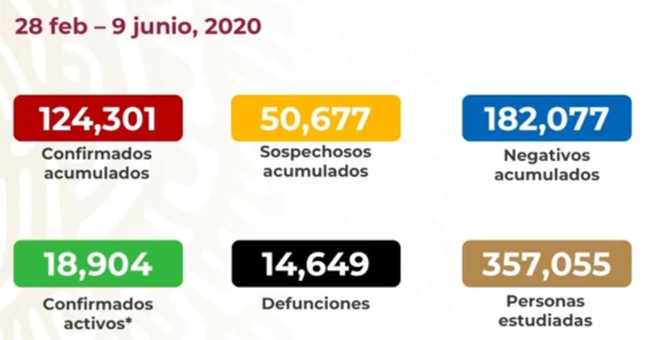 México registra 14 649 muertes por COVID-19 y 124 301 casos confirmados: SSA