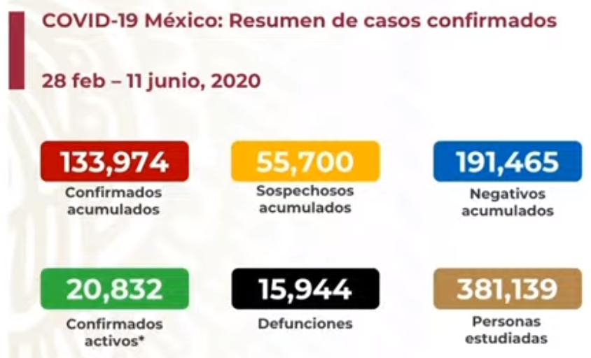 México registra 15 944 defunciones por COVID-19 y 133 974 casos confirmados: SSA