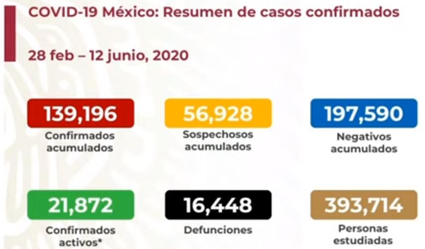 México registra 16 448 defunciones por COVID-19 y 139 196 casos confirmados: SSA