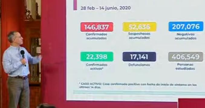 México registra 17 141 defunciones por COVID-19 y 146 837 casos confirmados: SSA