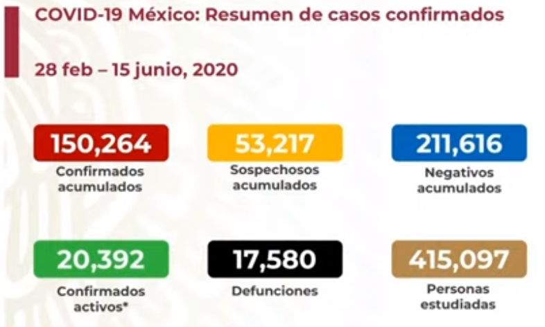 México registra 17 580 defunciones por COVID-19 y 150 264 casos confirmados: SSA