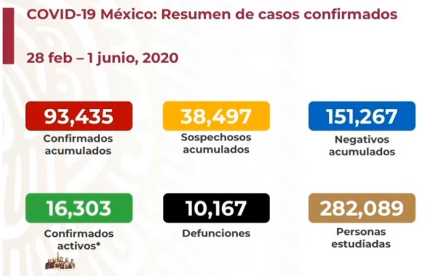 México registra 10 167 defunciones por COVID-19 y 93 435 casos confirmados: SSA