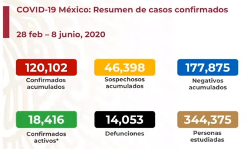 México registra 14 053 defunciones por COVID-19 y 120 102 casos confirmados: SSA