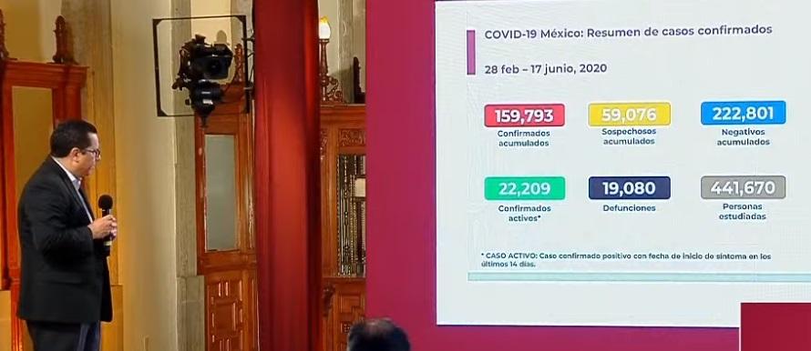 México registra 19 080 defunciones por COVID-19 y 159 793 casos confirmados: SSA