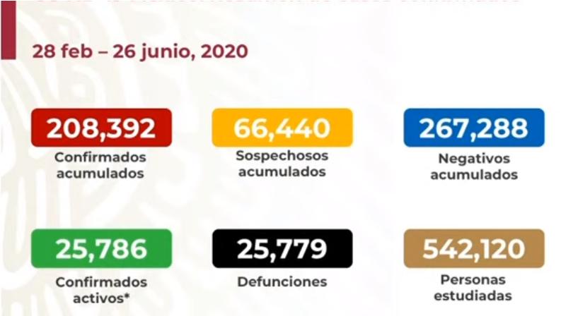 México registra 25 779 defunciones por COVID-19 y 208 392 casos confirmados: SSA