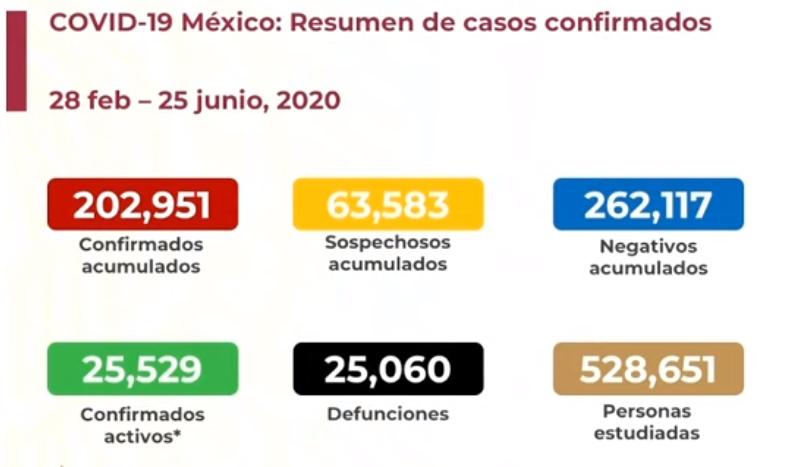 México registra 25 060 defunciones por COVID-19 y 202 951 casos confirmados: SSA
