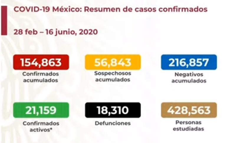 México registra 18 310 defunciones por COVID-19 y 154 863 casos confirmados: SSA