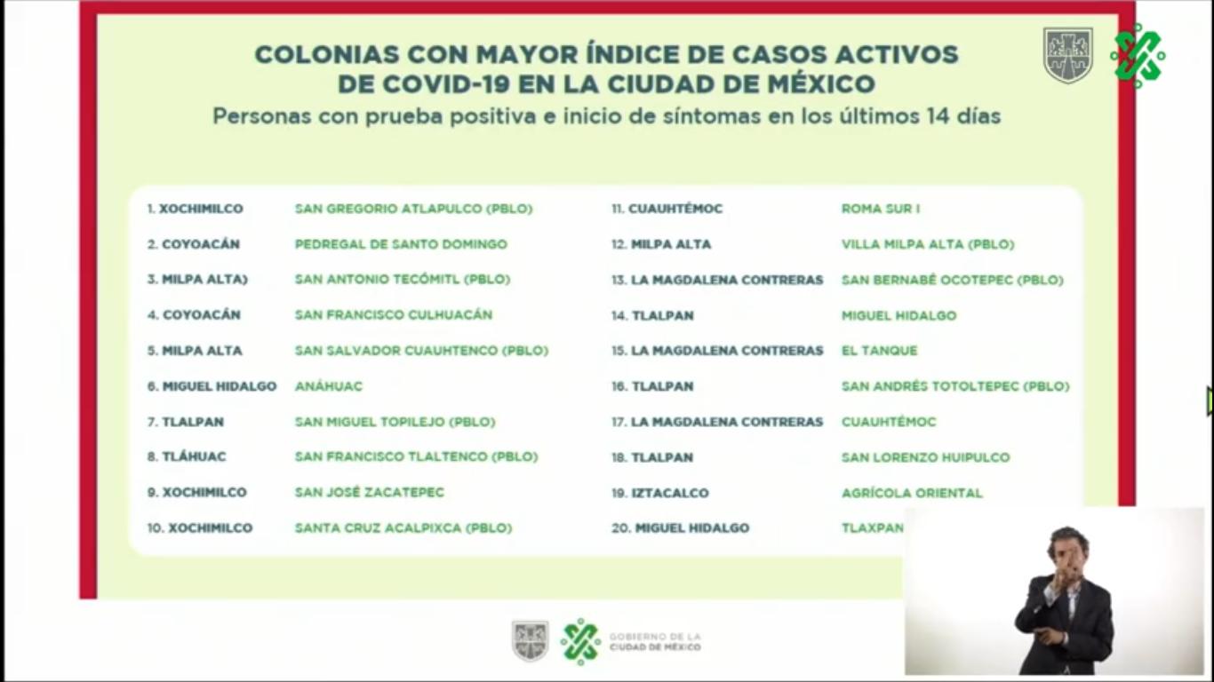 Coyoacán, Xochimilco y Milpa Alta tienen las colonias con más infecciones por COVID-19