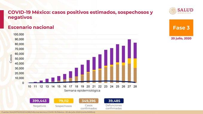 México registra 39 mil 485 defunciones por COVID-19 y 349 mil 396 casos confirmados: SSA