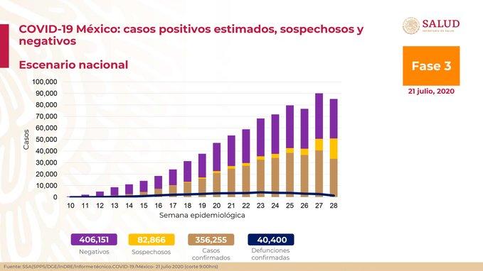 México registra 40 400 defunciones por COVID-19 y 356 255 casos confirmados: SSA