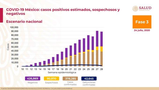 México registra 42 645 defunciones y 378 285 casos confirmados: SSA