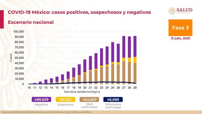 México registra 46 688 defunciones por COVID-19 y 424 mil 637 casos confirmados: SSA