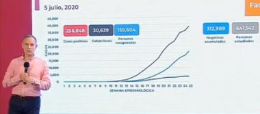 México registra 30 639 defunciones por COVID-19 y 256 848 casos positivos: SSA