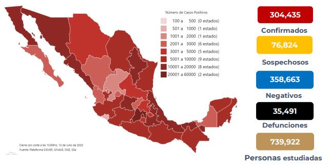 México registra 35 491 defunciones por COVID-19 y 304 435 casos confirmados: SSA