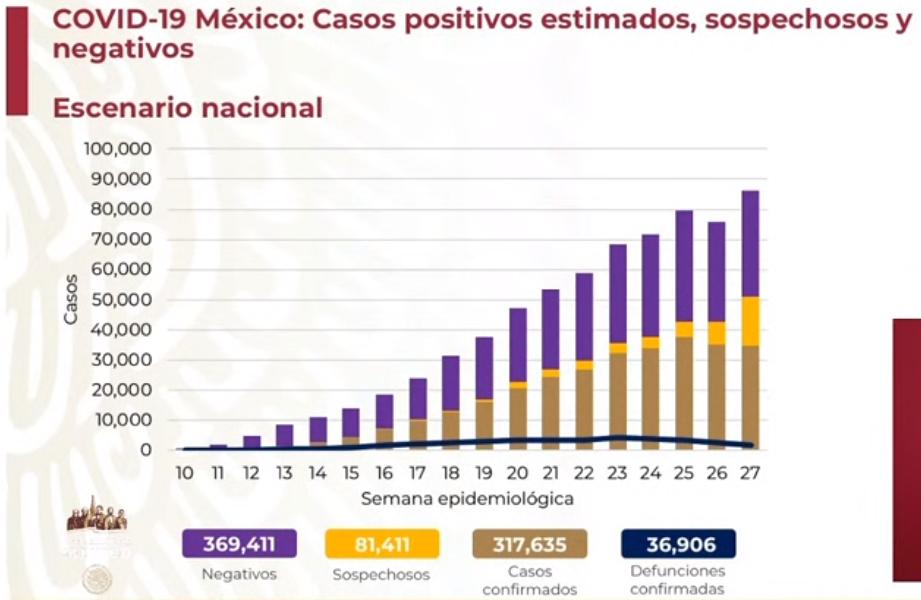 México registra 36 906 defunciones por COVID-19 y 317 635 casos confirmados: SSA
