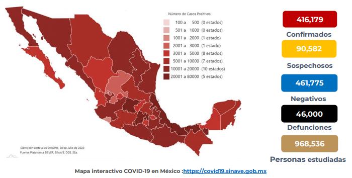 México registra 46 000 defunciones por COVID-19 y 416 179 casos confirmados: SSA