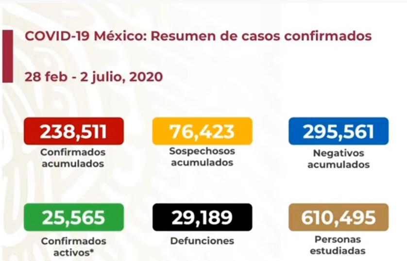 México registra 29 189 defunciones por COVID-19, 679 más en las últimas 24 horas, y 238 511 casos confirmados: SSA