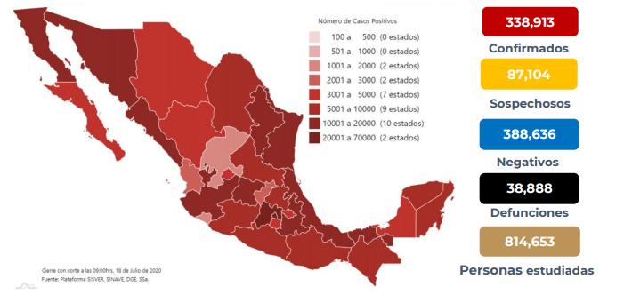 México registra 38 888 defunciones por COVID-19 y 338 913 casos confirmados: SSA