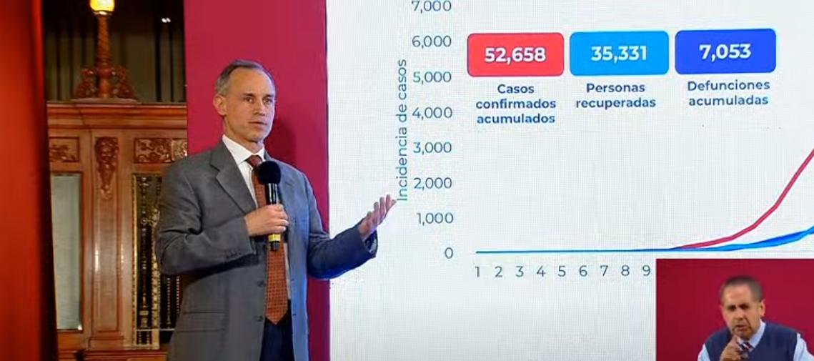 México registra 31 119 defunciones por COVID-19 y 261 750 casos confirmados: SSA