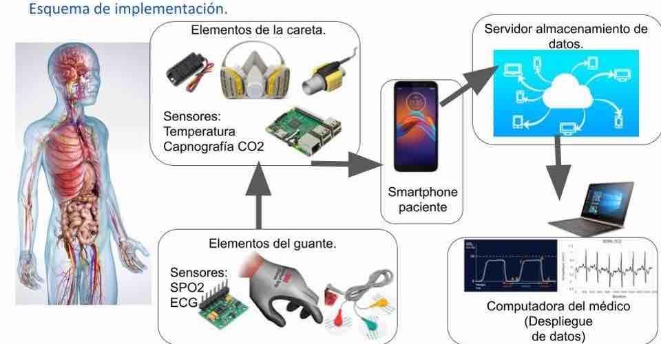 Desarrolla IPN careta inteligente para monitorear a distancia a pacientes con COVID-19