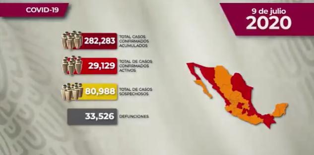México registra 33 526 defunciones por COVID-19 y 282 283 casos confirmados: SSA