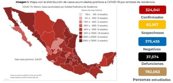 México registra 37 574 defunciones por COVID-19 y 324 041 casos confirmados: SSA