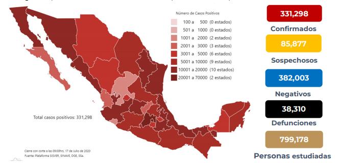 México registra 38 310 defunciones por COVID-19 y 331 298 casos confirmados: SSA