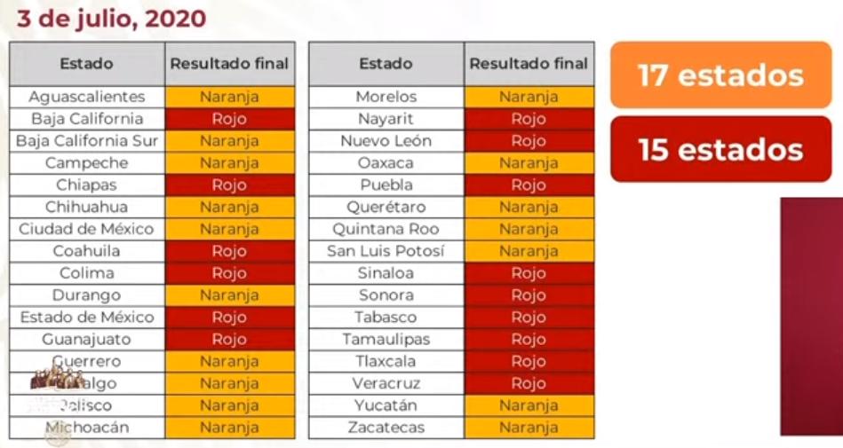 Sémaforo Epidemiológico Nacional, 15 estados permanecen en rojo y 17 en naranja: SSA