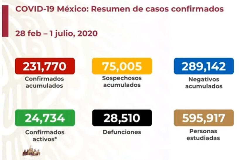 México registra 28 510 defunciones por COVID-19 y 231 770 casos confirmados: SSA